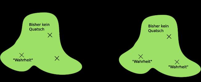 Zwei Hypothesenraeume
